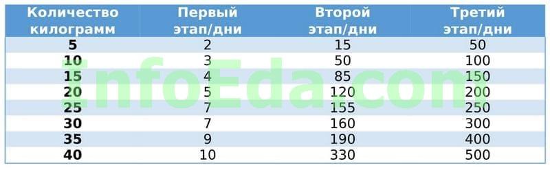 Таблица 2 - Диета Дюкана