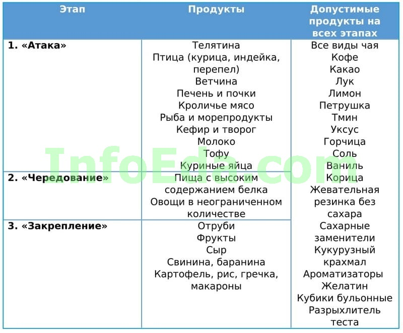 Таблица 3 - Диета Дюкана