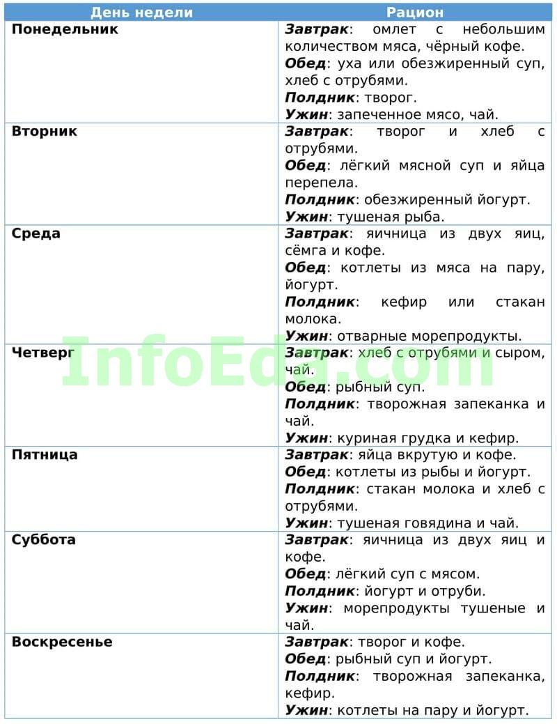 Таблица 4 - Диета Дюкана