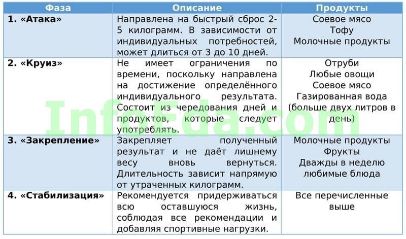 Таблица 7 - Диета Дюкана