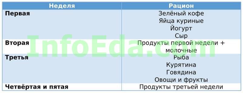 Таблица 9 - Диета Дюкана