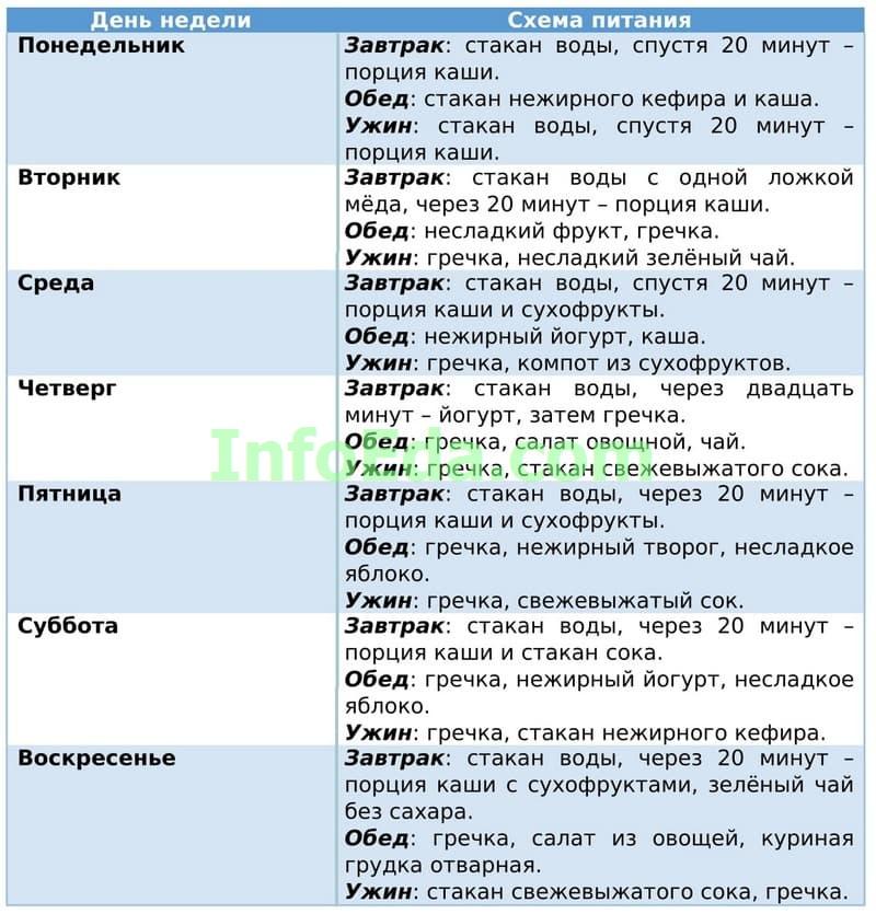 Гречневая диета - Таблица 5