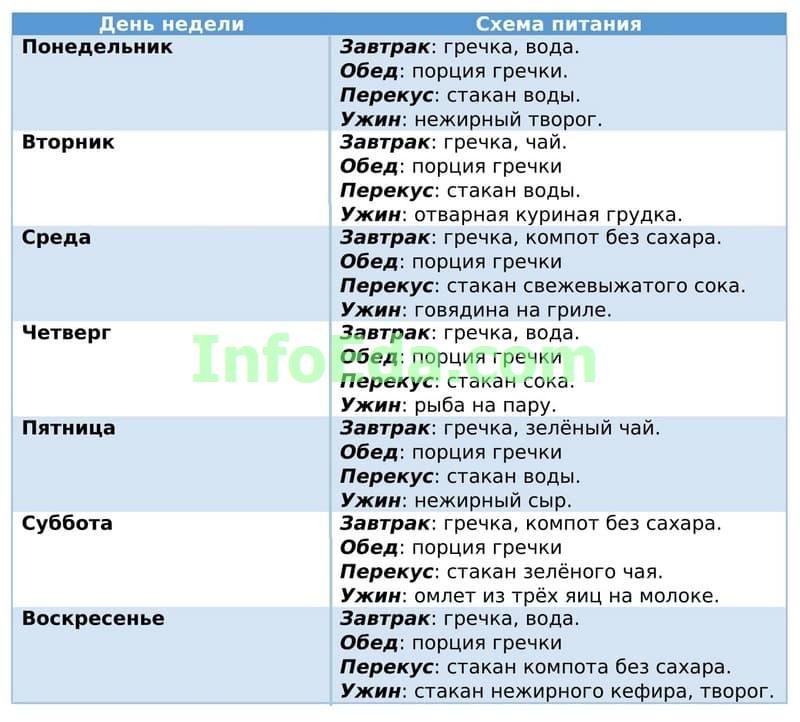 Гречневая диета - Таблица 6