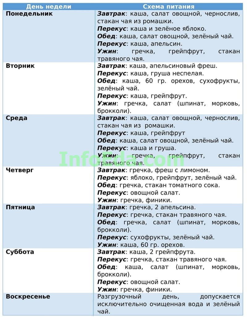 Гречневая диета - Таблица 8
