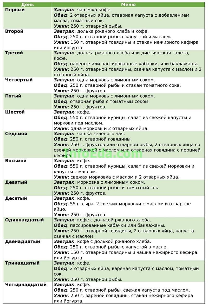 Японская диета - таблица меню на каждый день